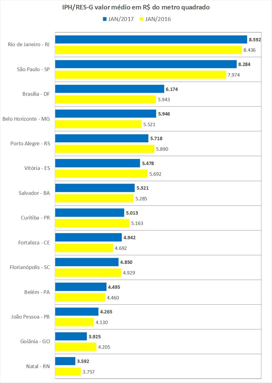 indice-properati-hiperdados-jan2017-capitais-12-meses-preco