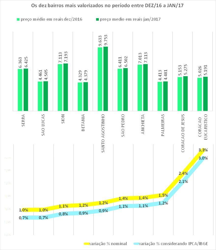 indice-properati-hiperdados-jan2017-dezmais-bh
