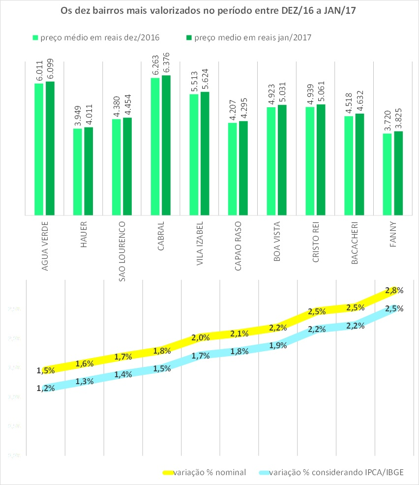 indice-properati-hiperdados-jan2017-dezmais-cba