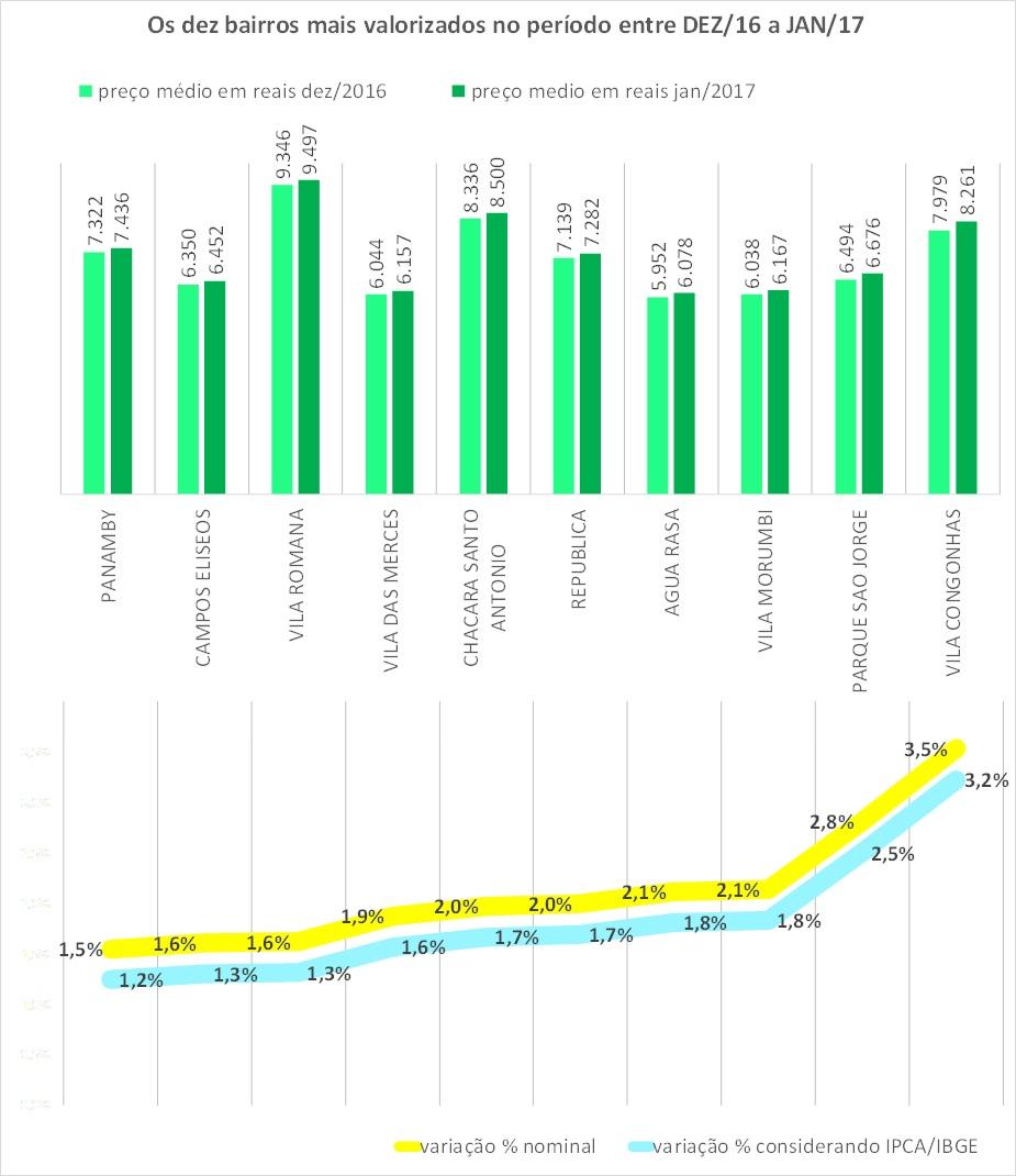 indice-properati-hiperdados-jan2017-dezmais-sp