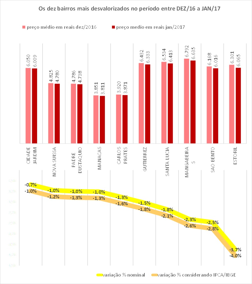 indice-properati-hiperdados-jan2017-dezmenos-bh